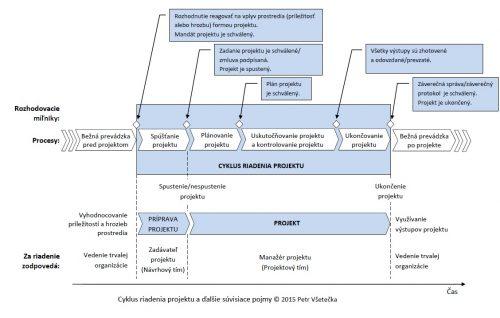 projektove-riadenie-manual-planovanie-4